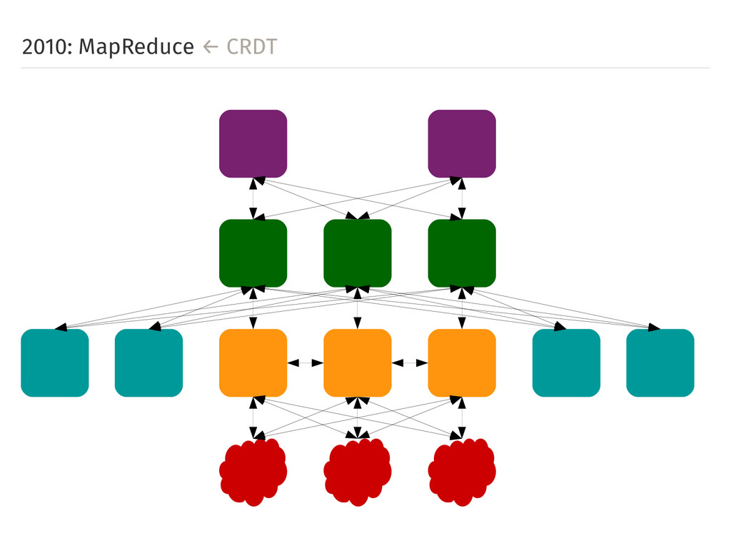 2010: MapReduce ← CRDT
