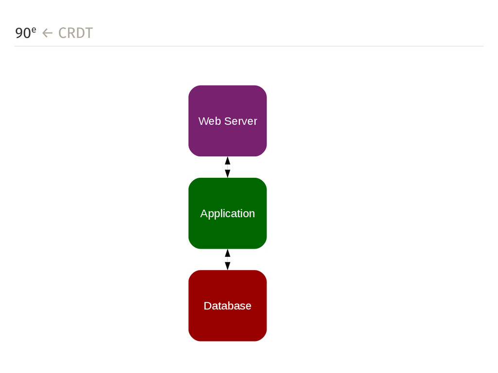 90е ← CRDT Web Server Application Database
