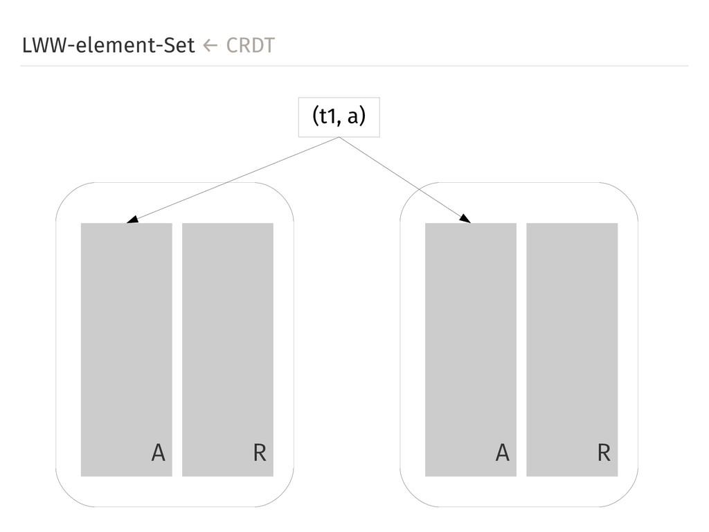LWW-element-Set ← CRDT A R A R (t1, a)