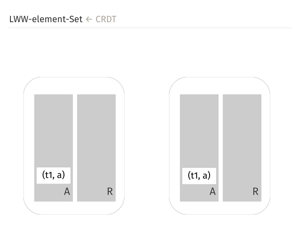 LWW-element-Set ← CRDT A R A R (t1, a) (t1, a)