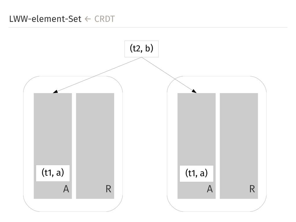 LWW-element-Set ← CRDT A R A R (t2, b) (t1, a) ...
