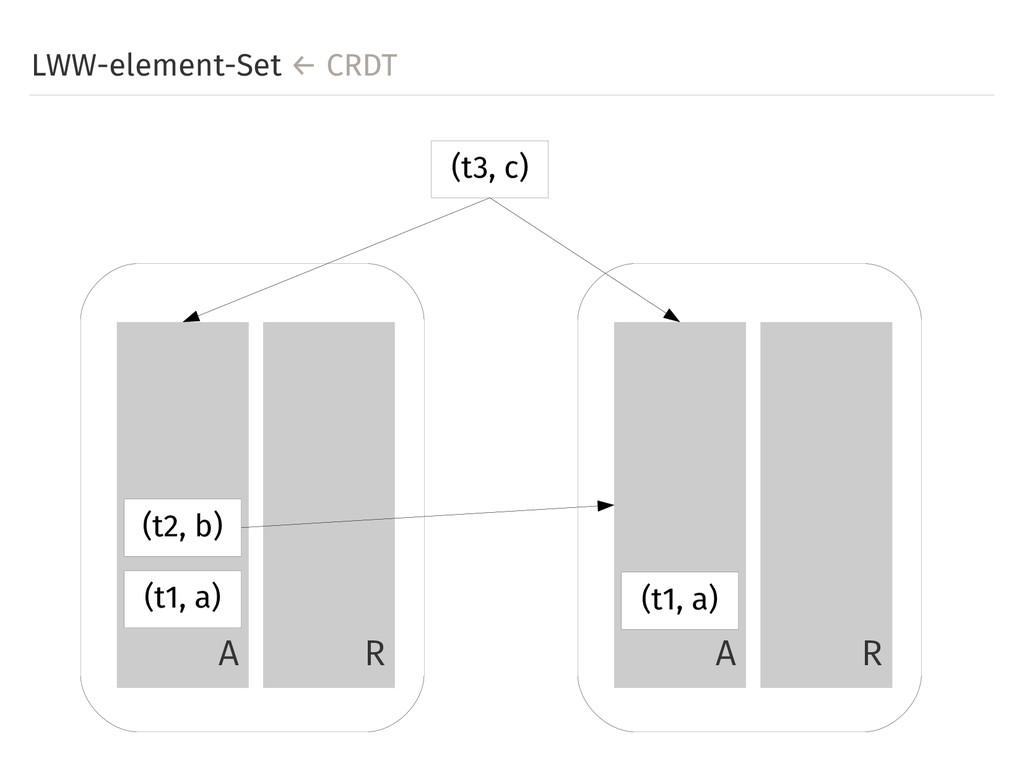 LWW-element-Set ← CRDT A R A R (t3, c) (t1, a) ...