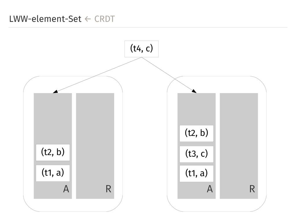 LWW-element-Set ← CRDT A R A R (t1, a) (t1, a) ...