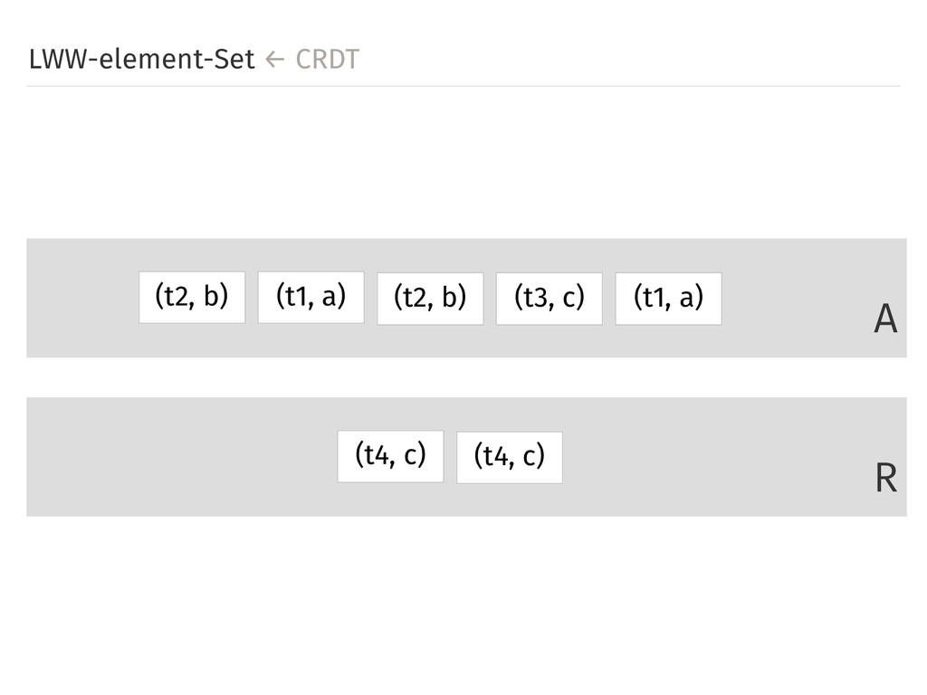 LWW-element-Set ← CRDT A R (t1, a) (t1, a) (t3,...