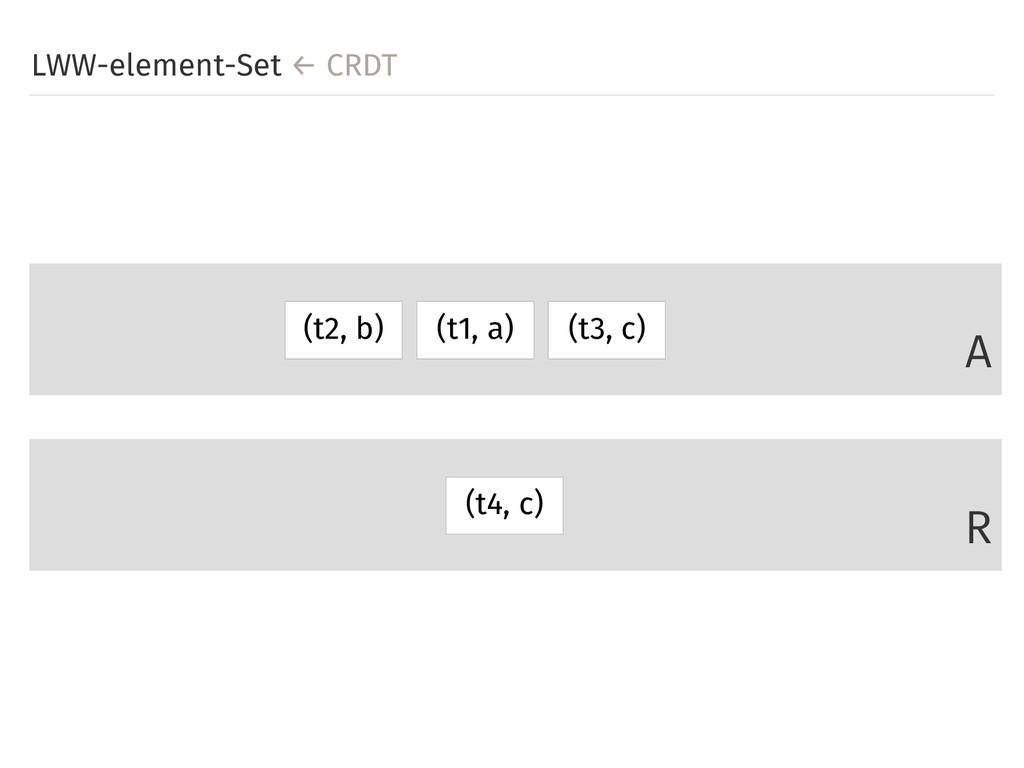 LWW-element-Set ← CRDT A R (t1, a) (t3, c) (t2,...
