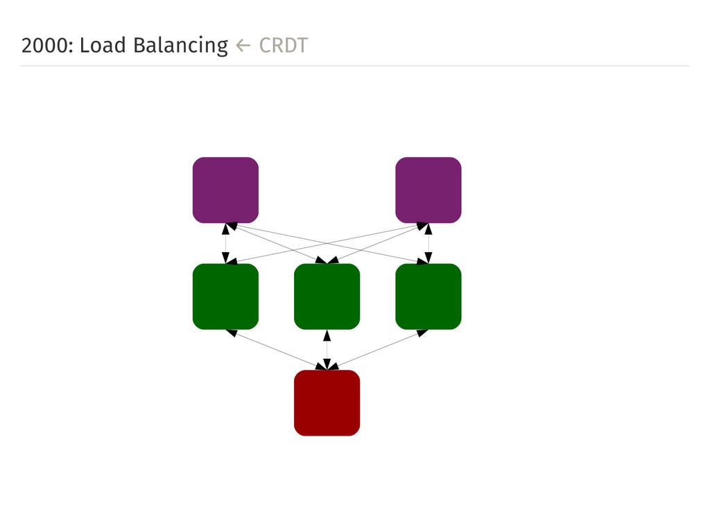 2000: Load Balancing ← CRDT