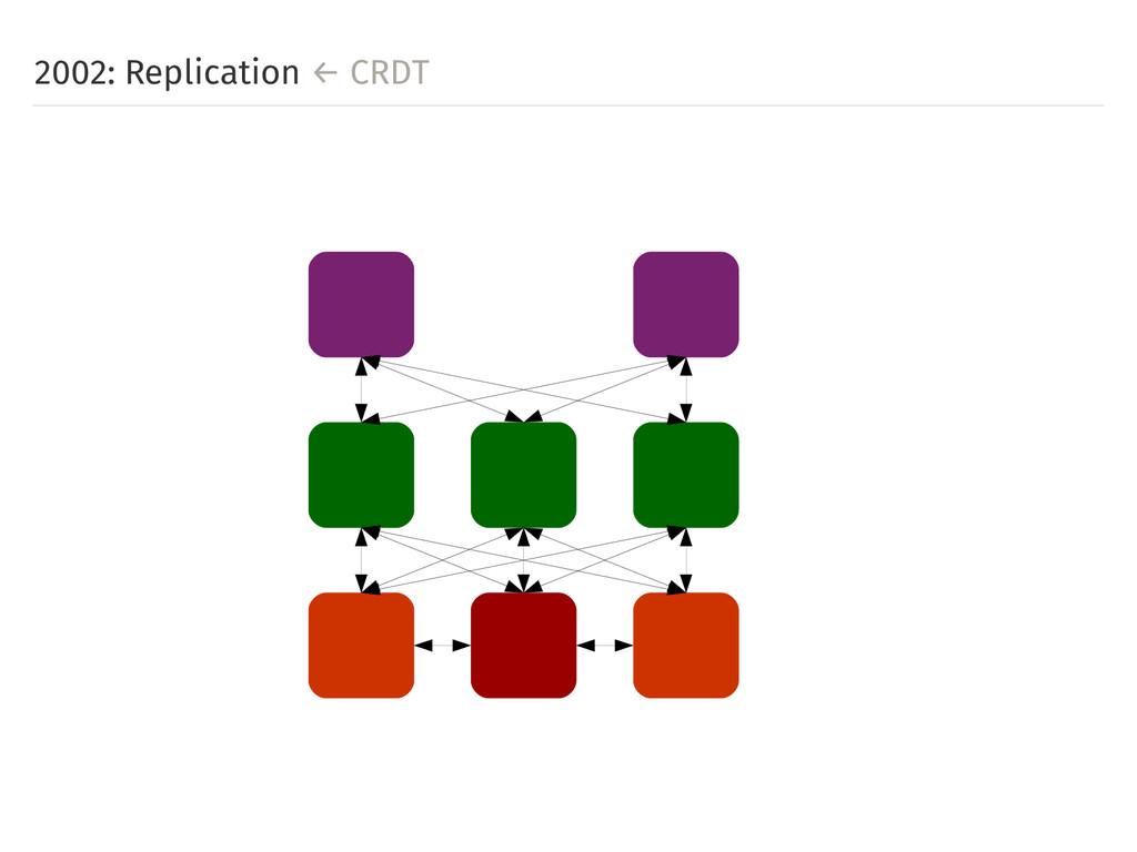 2002: Replication ← CRDT