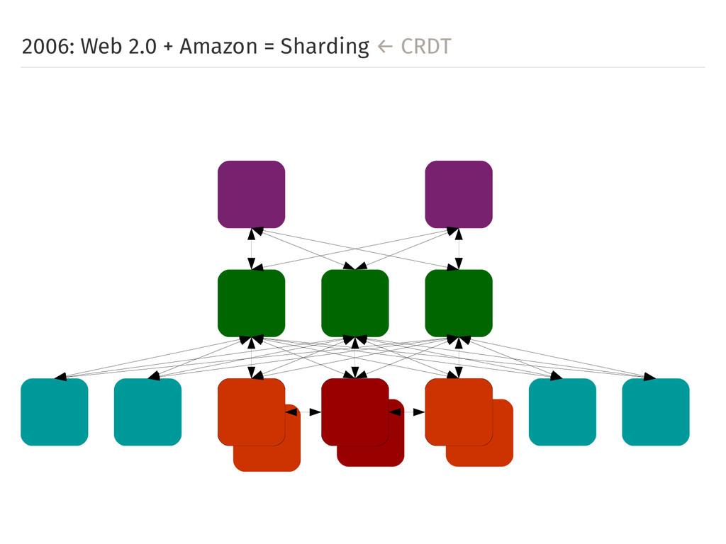 2006: Web 2.0 + Amazon = Sharding ← CRDT