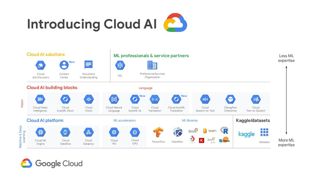 Introducing Cloud AI Less ML expertise More ML ...