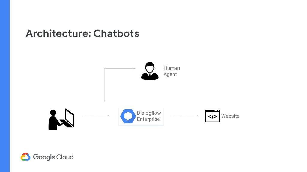 Architecture: Chatbots Dialogflow Enterprise Web...