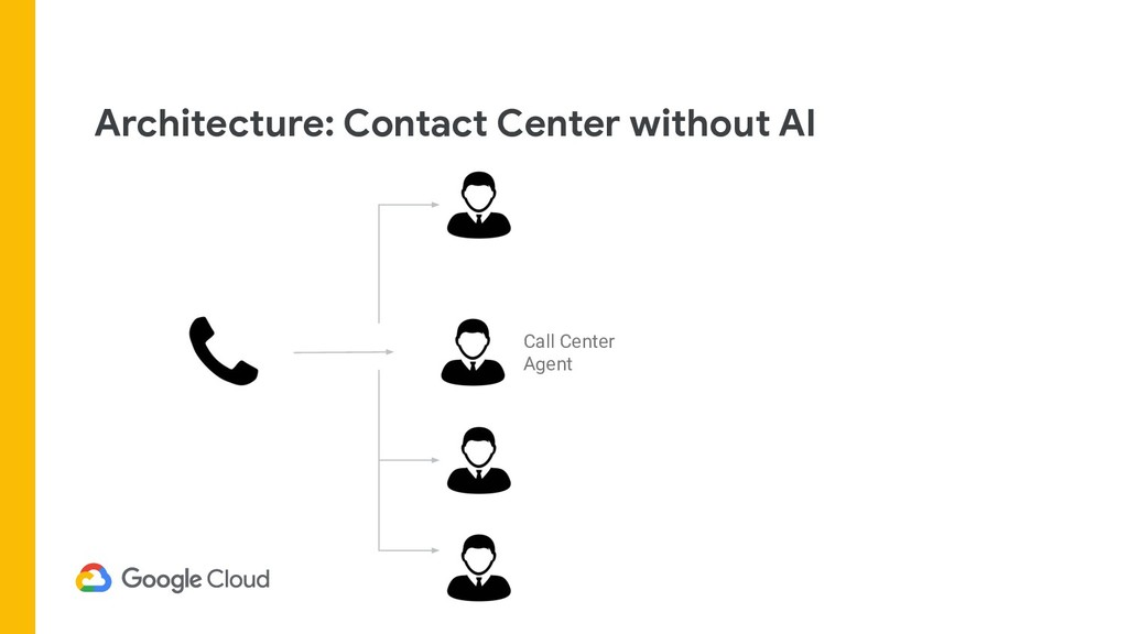 Architecture: Contact Center without AI Call Ce...