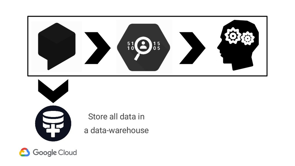 Store all data in a data-warehouse