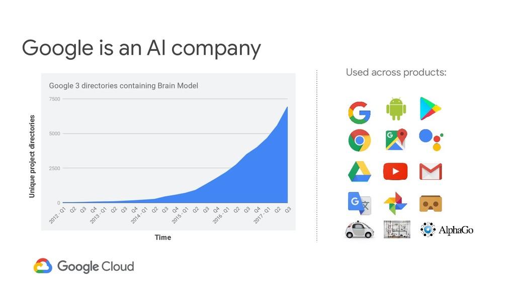 Google is an AI company Used across products: U...