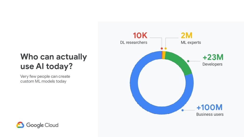 Very few people can create custom ML models tod...