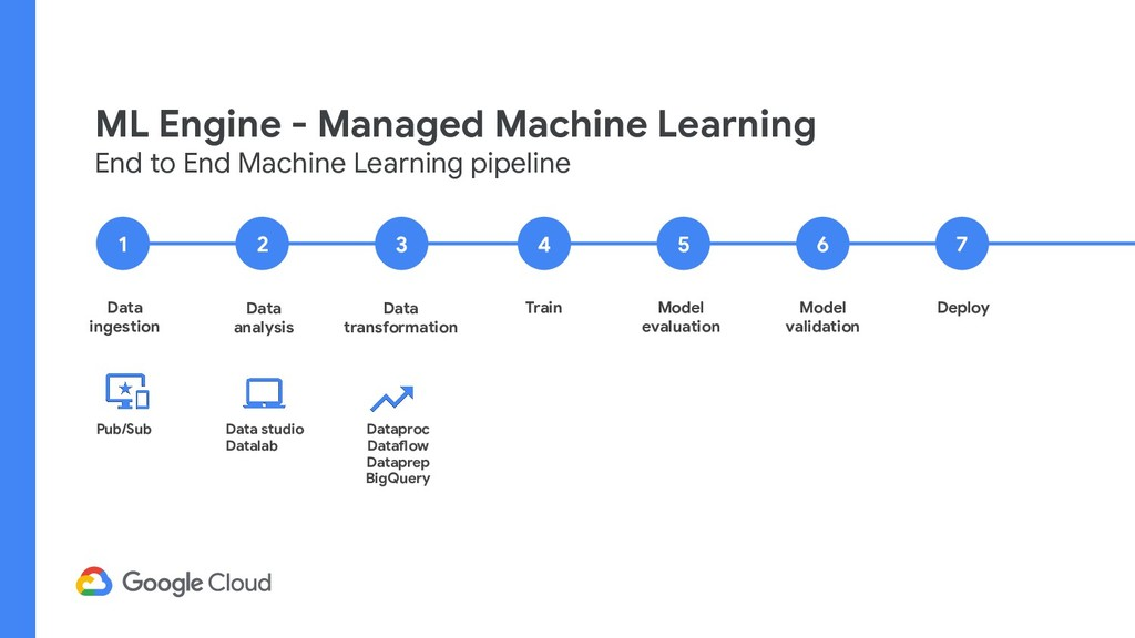 ML Engine - Managed Machine Learning End to End...