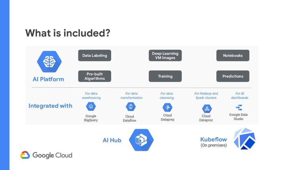 What is included? Kubeflow (On premises) AI Pla...