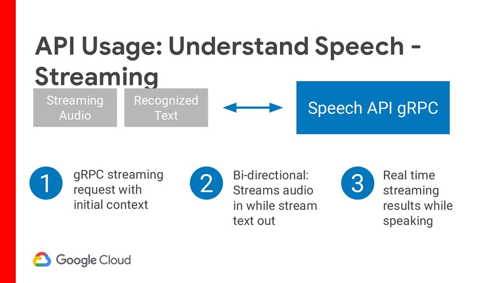 API Usage: Understand Speech - Streaming Stream...