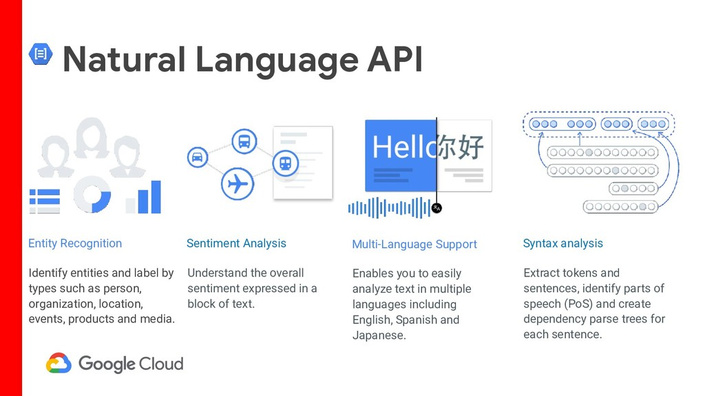 Natural Language API Identify entities and labe...