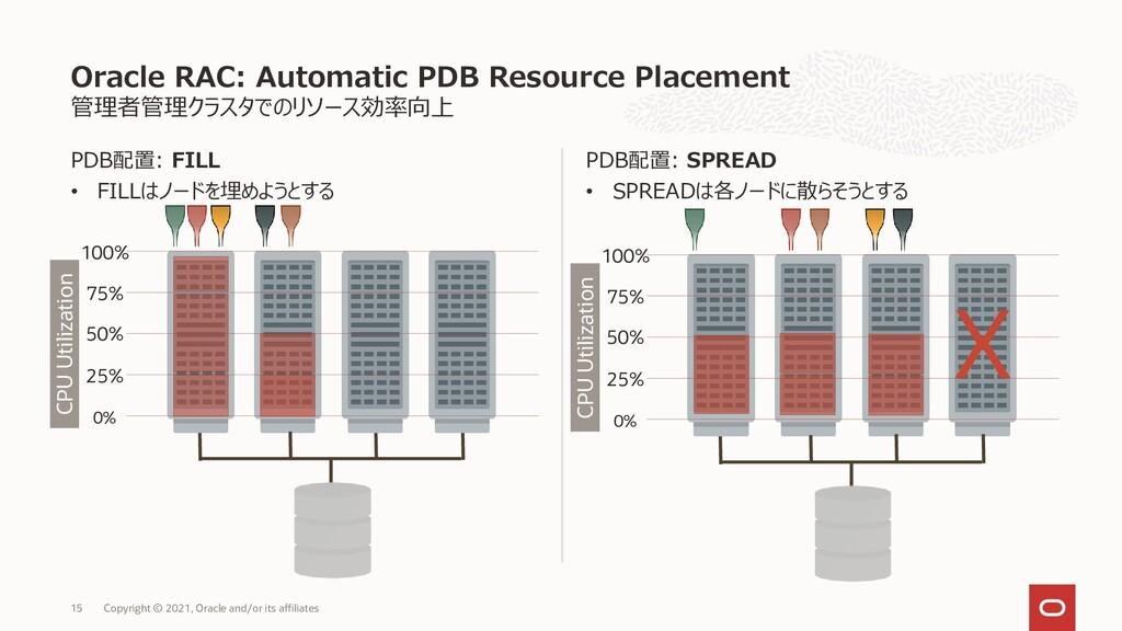 管理者管理クラスタでのリソース効率向上 PDB配置: FILL • FILLはノードを埋めよう...