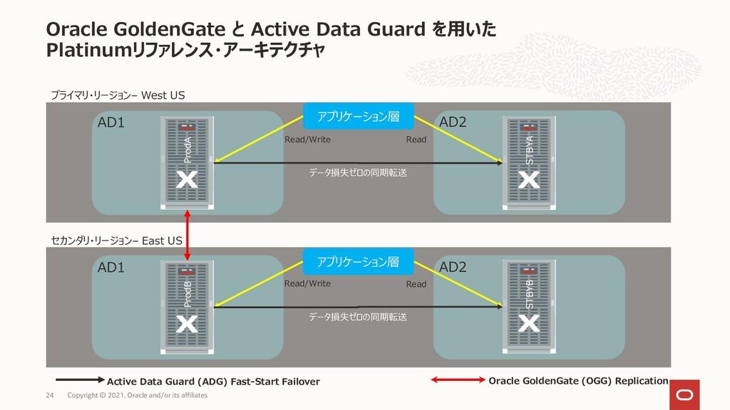 Oracle GoldenGate と Active Data Guard を用いた Plat...