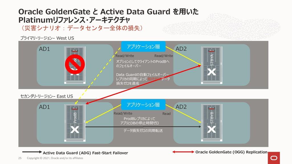 (災害シナリオ:データセンター全体の損失) Oracle GoldenGate と Activ...