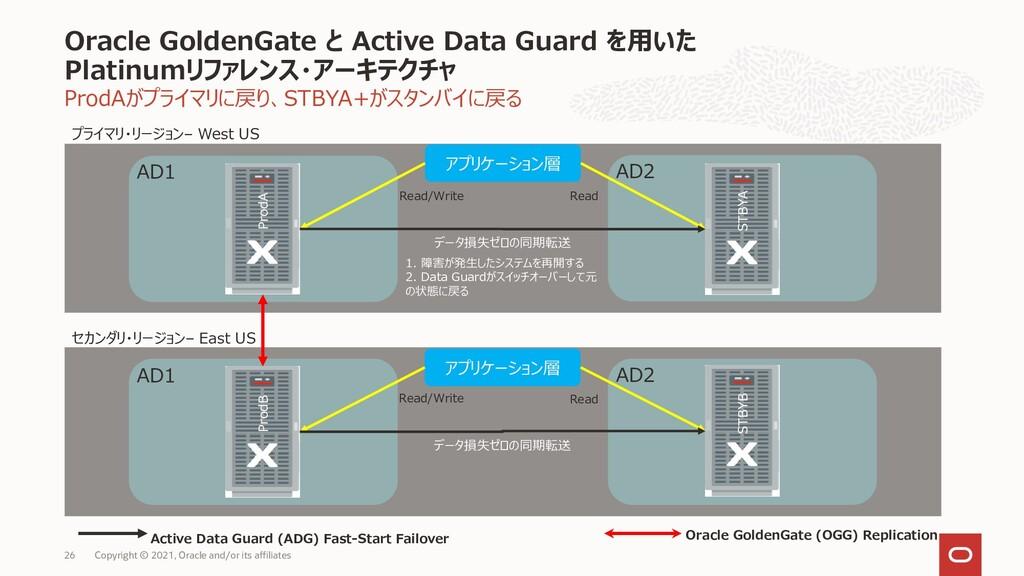 ProdAがプライマリに戻り、STBYA+がスタンバイに戻る Oracle GoldenGat...