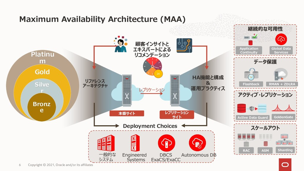Maximum Availability Architecture (MAA) 6 Copyr...