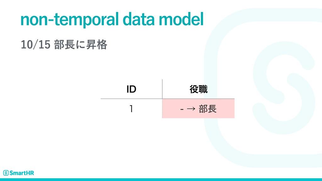 操作履歴/時点指定アクセスの実現 - BiTemporal Data Model の実践 ...