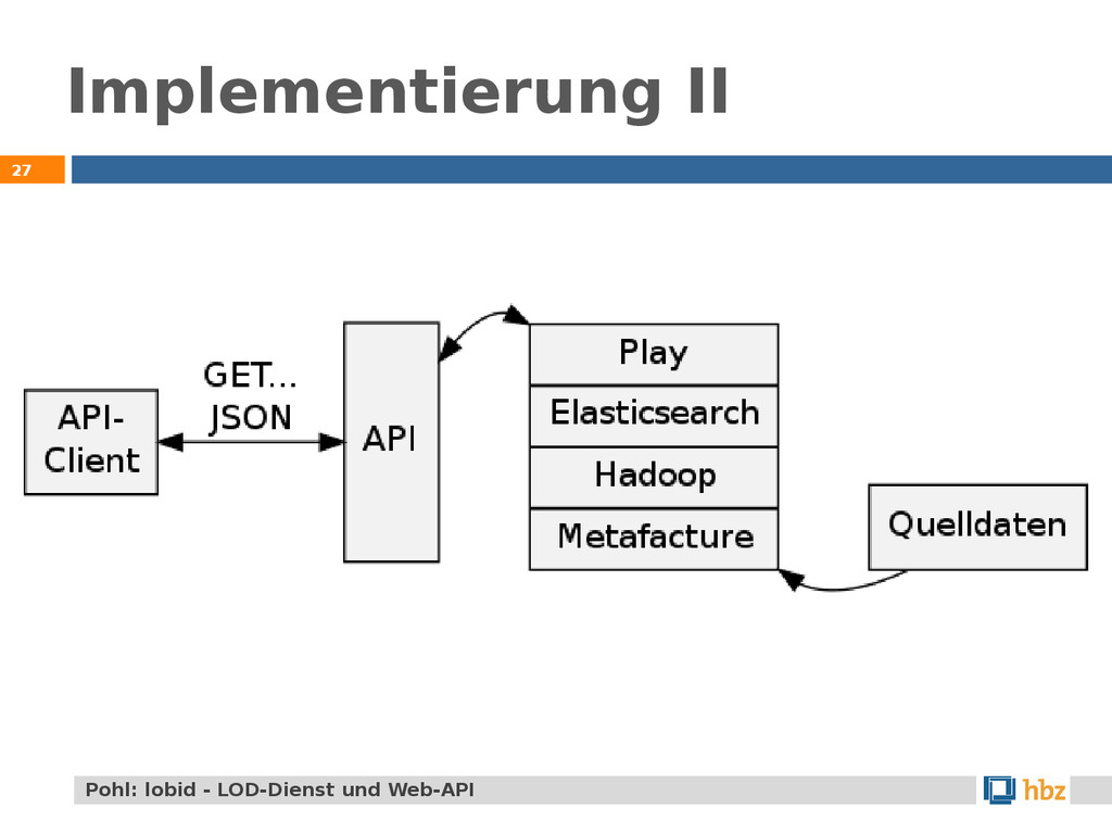 Implementierung II 27 Pohl: lobid - LOD-Dienst ...