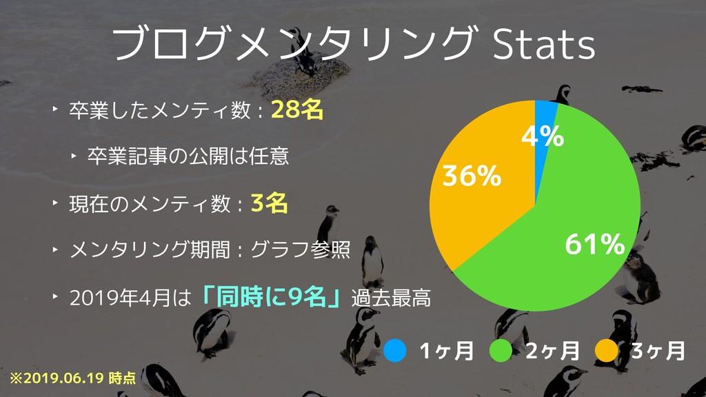 ブログメンタリング Stats ‣ 卒業したメンティ数 : 28名 ‣ 卒業記事の公開は任意 ...