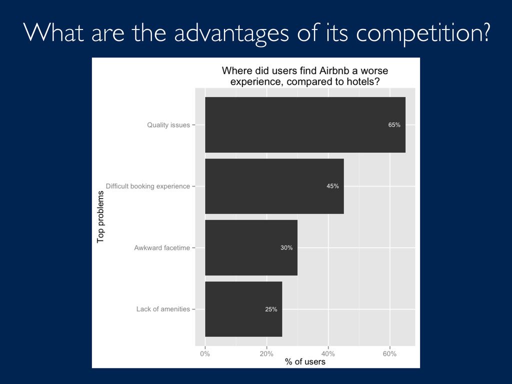What are the advantages of its competition?