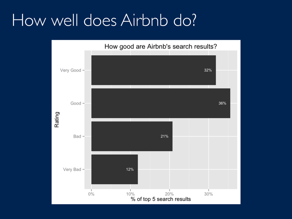 How well does Airbnb do?