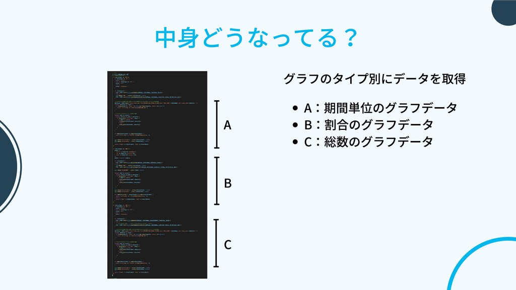 中⾝どうなってる? A B C A:期間単位のグラフデータ B:割合のグラフデータ C:総数の...