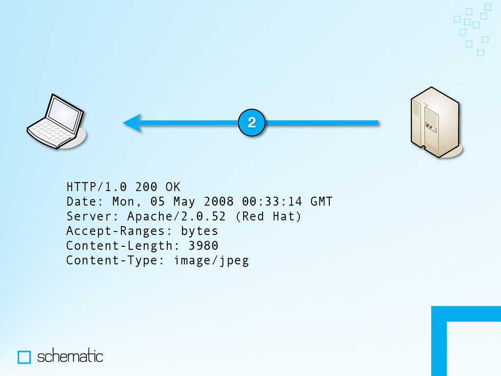 2 HTTP/1.0 200 OK Date: Mon, 05 May 2008 00:33:...