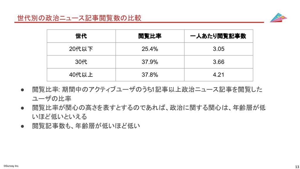 13 ©Gunosy Inc. 世代別の政治ニュース記事閲覧数の比較 ● 閲覧比率: 期間中の...