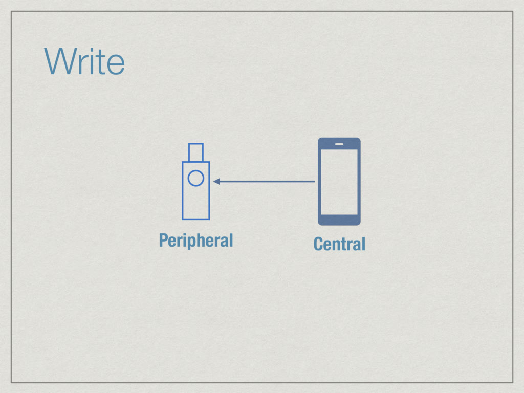 Write Peripheral Central
