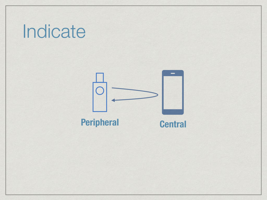Indicate Peripheral Central