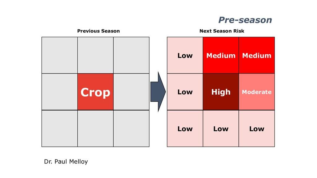 Pre-season Crop Previous Season Low Medium Low ...