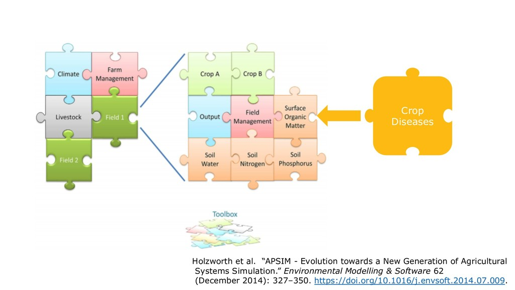 "Crop Diseases Holzworth et al. ""APSIM - Evoluti..."
