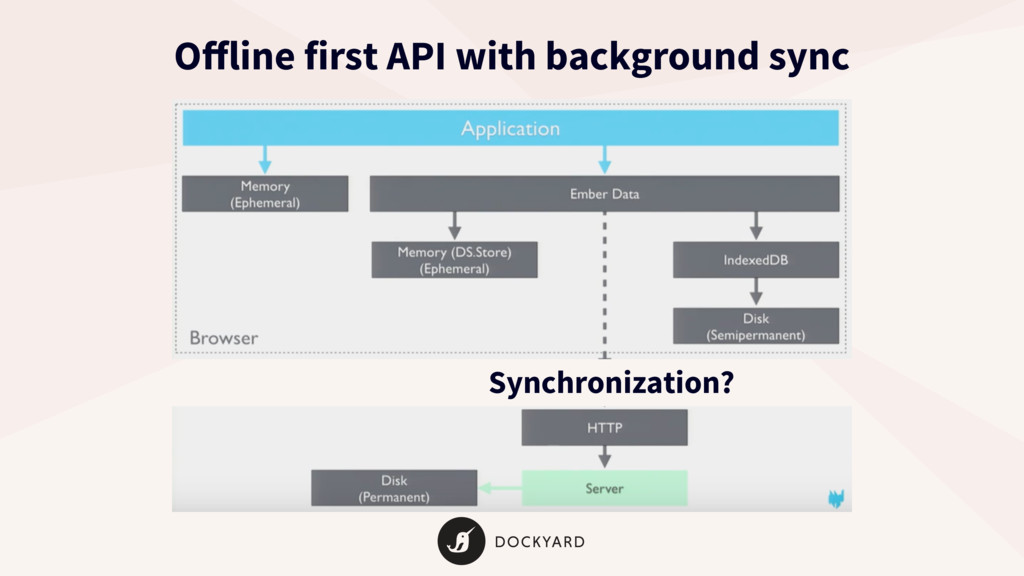 Synchronization? Offline first API with backgrou...