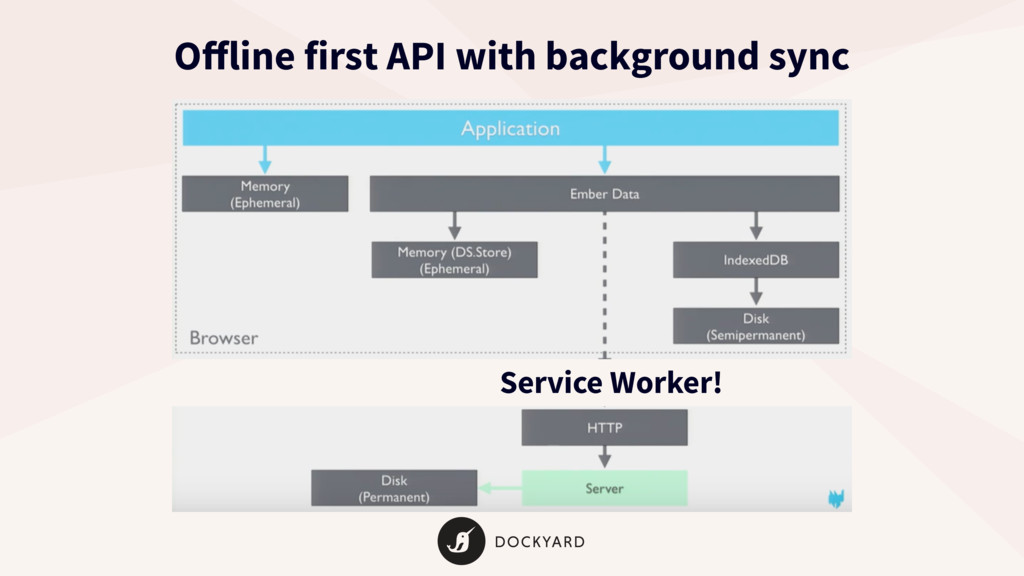 Service Worker! Offline first API with backgroun...