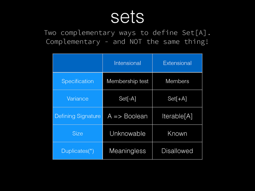 Two complementary ways to define Set[A]. Comple...