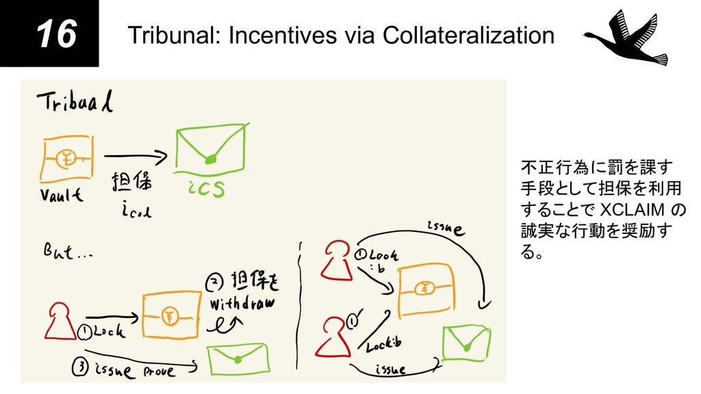 16 Tribunal: Incentives via Collateralization 不...