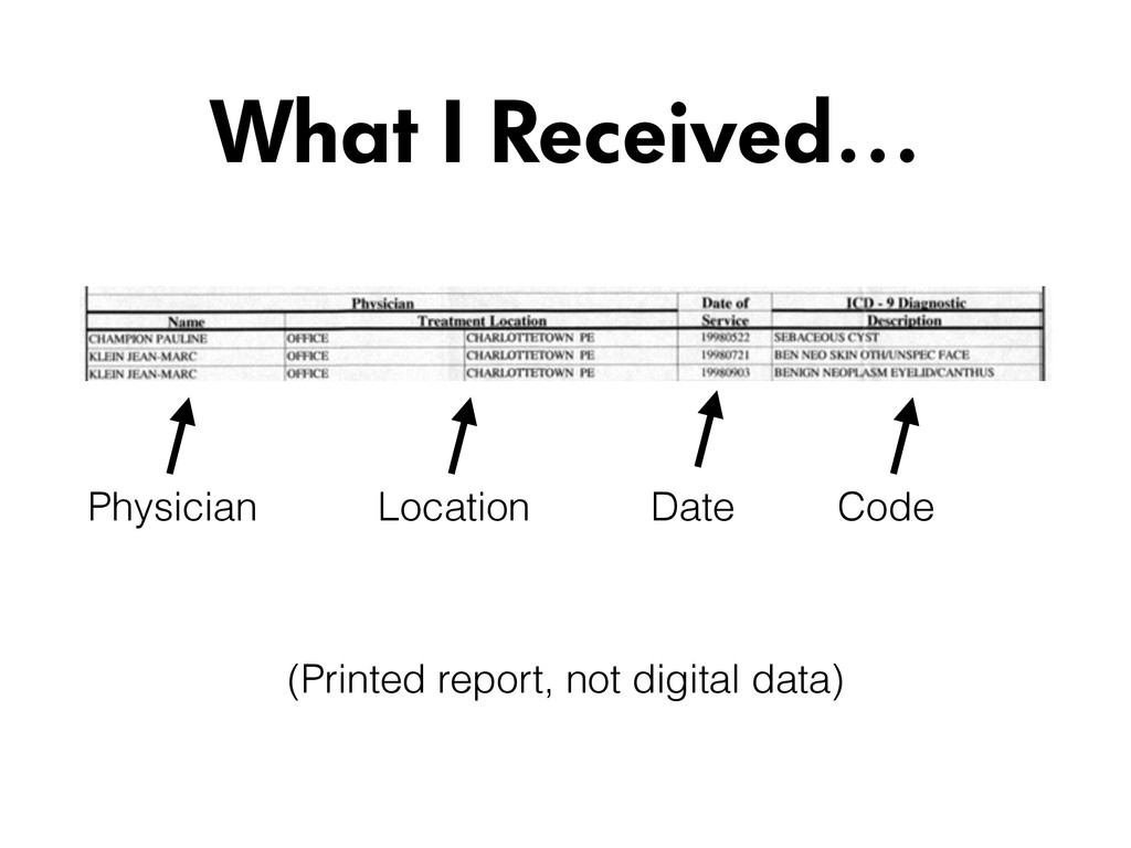 What I Received… Physician Date Code Location (...