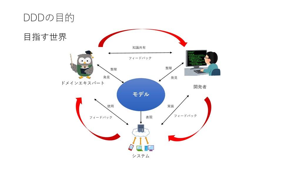 DDDの目的 目指す世界 ドメインエキスパート 開発者 システム モデル 表現 実装 フィード...