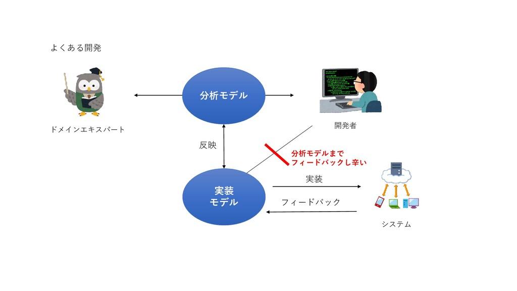ドメインエキスパート 開発者 システム 分析モデル 実装 モデル フィードバック 分析モデルま...