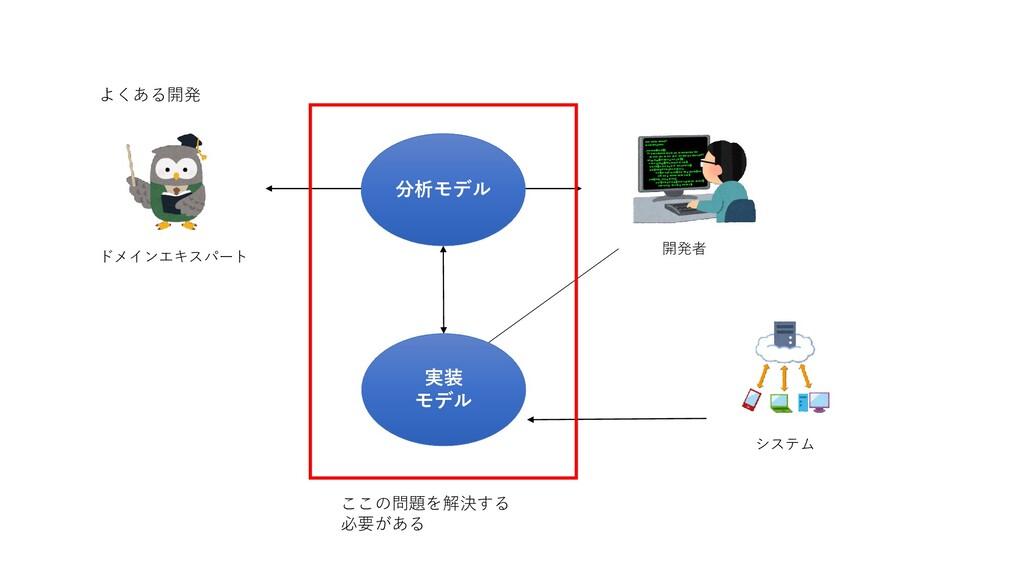 ドメインエキスパート 開発者 システム 分析モデル 実装 モデル ここの問題を解決する 必要が...