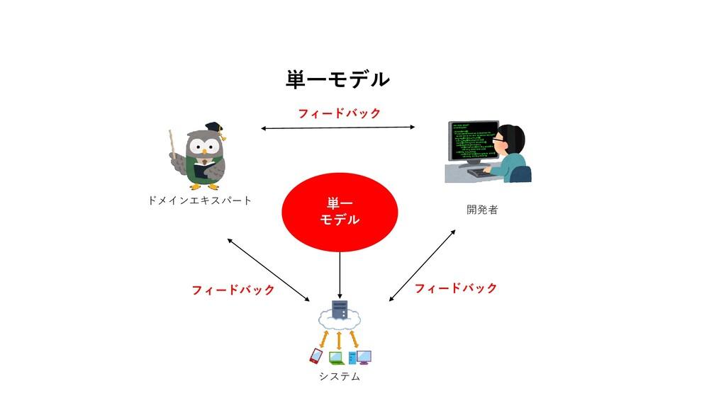 ドメインエキスパート 開発者 システム 単一 モデル フィードバック フィードバック フィード...