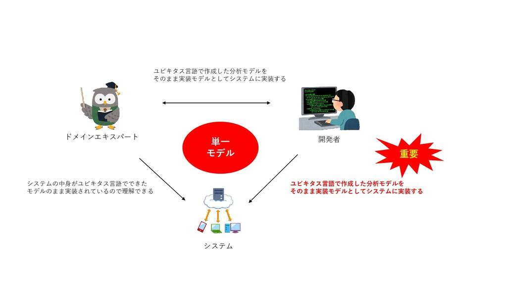 ドメインエキスパート 開発者 システム システムの中身がユビキタス言語でできた モデルのまま実...