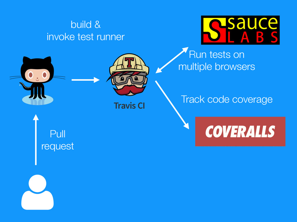 Pull request build & invoke test runner Run tes...